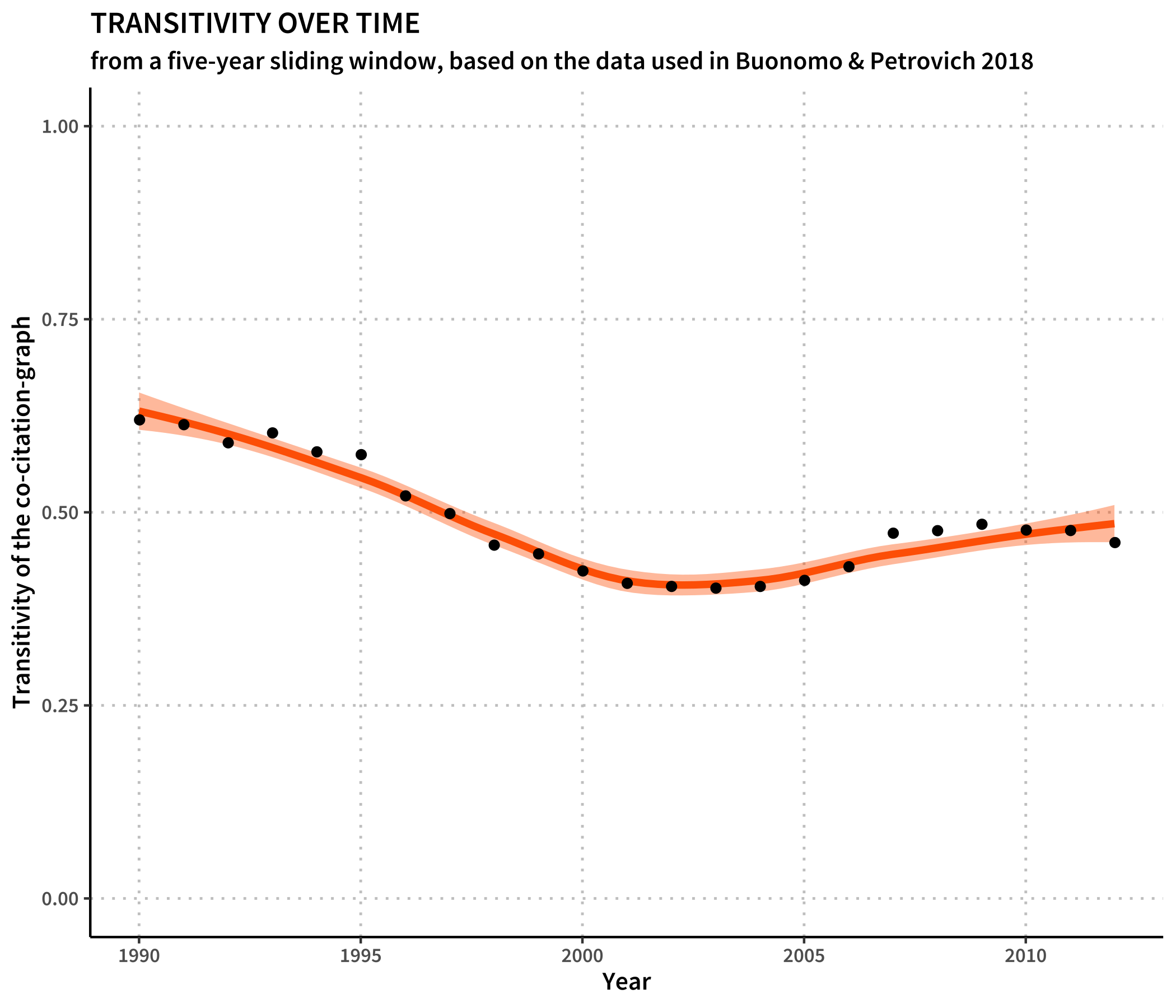 Transitivities